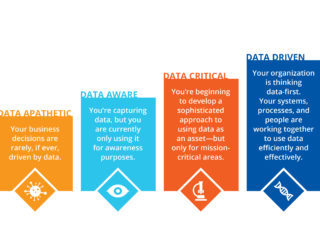 Four stages of Data Maturity: data apathetic, data aware, data critical, and data-driven